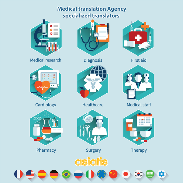 Medical translation services, medical translator, English French Japanese Chinese German Spanish 1